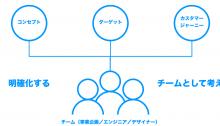 新規製品開発のためのUXデザインワークショップ